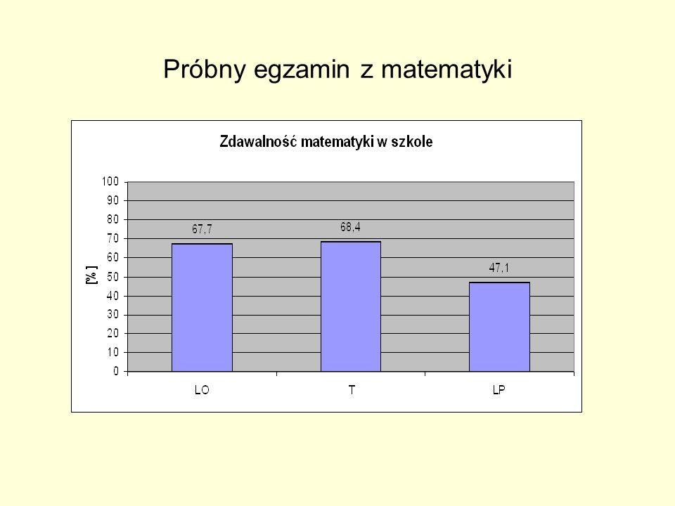 Wnioski z ewaluacji cd : 5.Opracowane i wdrożone działania naprawcze w oparciu o przeprowadzone testy osiągnięć we wszystkich klasach pierwszych z języka polskiego, języków obcych, matematyki pozwoliły na określenie tych obszarów wiedzy i umiejętności, które zostały słabo opanowane przez absolwentów gimnazjum.