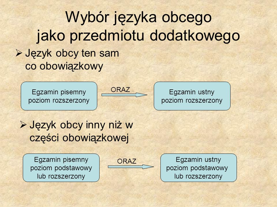 Wybór języka obcego jako przedmiotu dodatkowego Język obcy ten sam co obowiązkowy Język obcy inny niż w części obowiązkowej Egzamin pisemny poziom rozszerzony Egzamin ustny poziom rozszerzony ORAZ Egzamin pisemny poziom podstawowy lub rozszerzony Egzamin ustny poziom podstawowy lub rozszerzony ORAZ