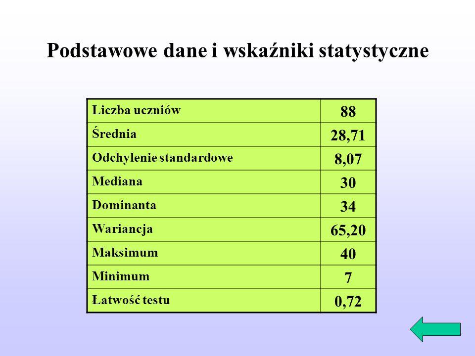 Podstawowe dane i wskaźniki statystyczne Liczba uczniów 88 Średnia 28,71 Odchylenie standardowe 8,07 Mediana 30 Dominanta 34 Wariancja 65,20 Maksimum 40 Minimum 7 Łatwość testu 0,72