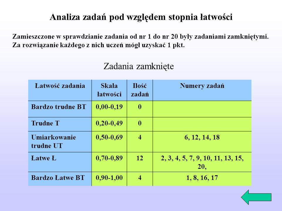 Analiza zadań pod względem stopnia łatwości Zamieszczone w sprawdzianie zadania od nr 1 do nr 20 były zadaniami zamkniętymi.