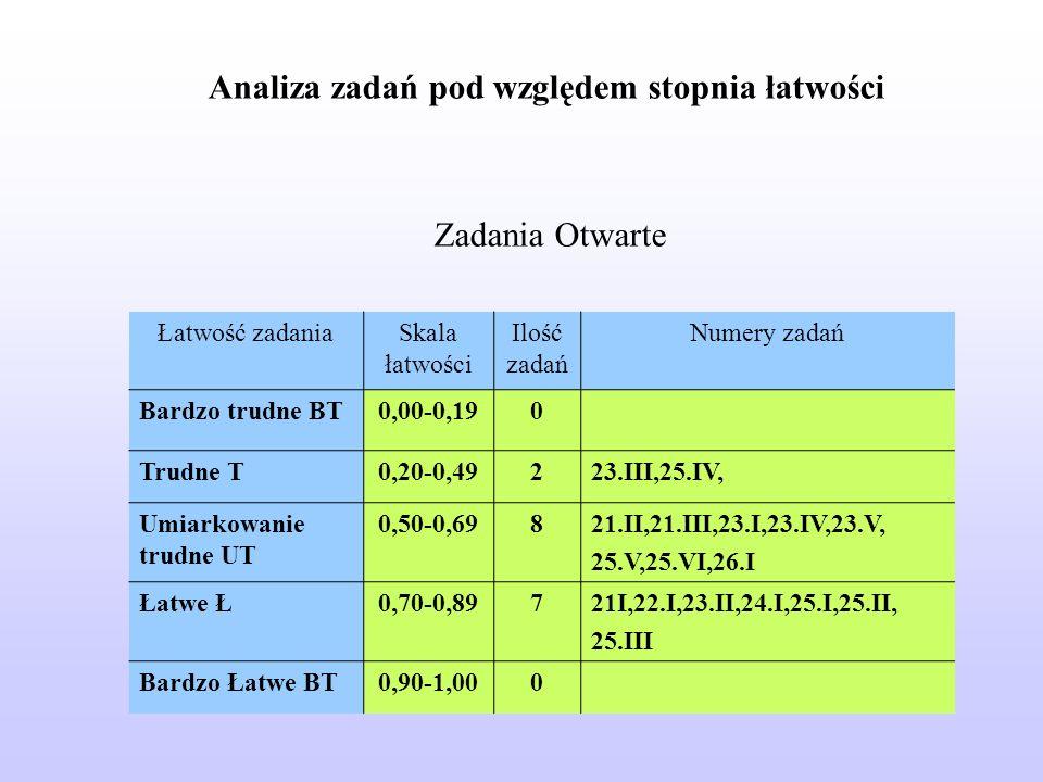 Łatwość zadaniaSkala łatwości Ilość zadań Numery zadań Bardzo trudne BT0,00-0,190 Trudne T0,20-0,49223.III,25.IV, Umiarkowanie trudne UT 0,50-0,69821.II,21.III,23.I,23.IV,23.V, 25.V,25.VI,26.I Łatwe Ł0,70-0,89721I,22.I,23.II,24.I,25.I,25.II, 25.III Bardzo Łatwe BT0,90-1,000 Zadania Otwarte Analiza zadań pod względem stopnia łatwości