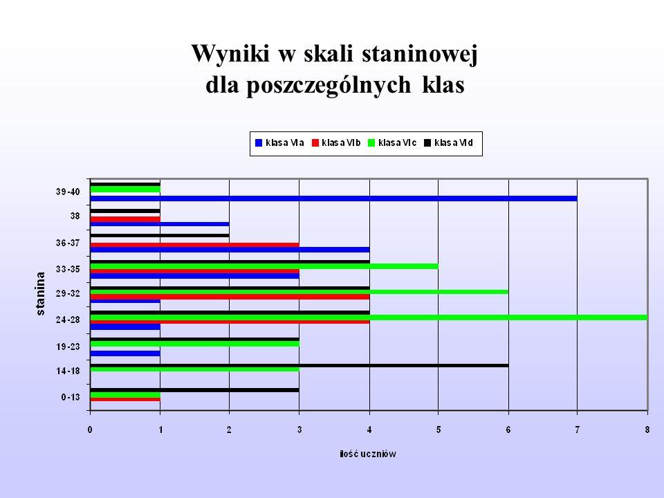 Wyniki w skali staninowej dla poszczególnych klas