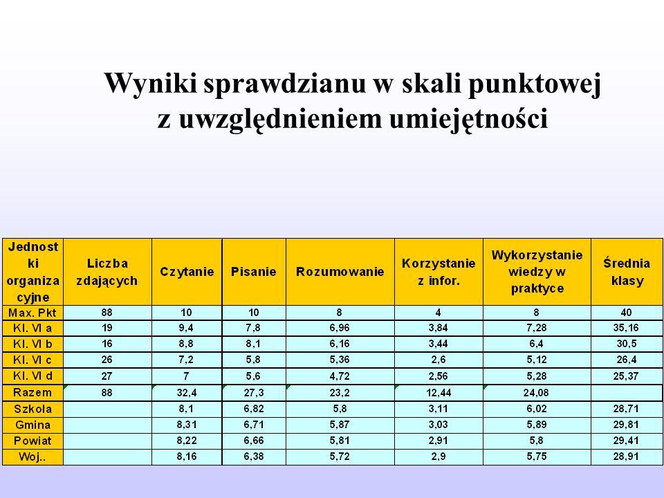 Wyniki sprawdzianu w skali punktowej z uwzględnieniem umiejętności