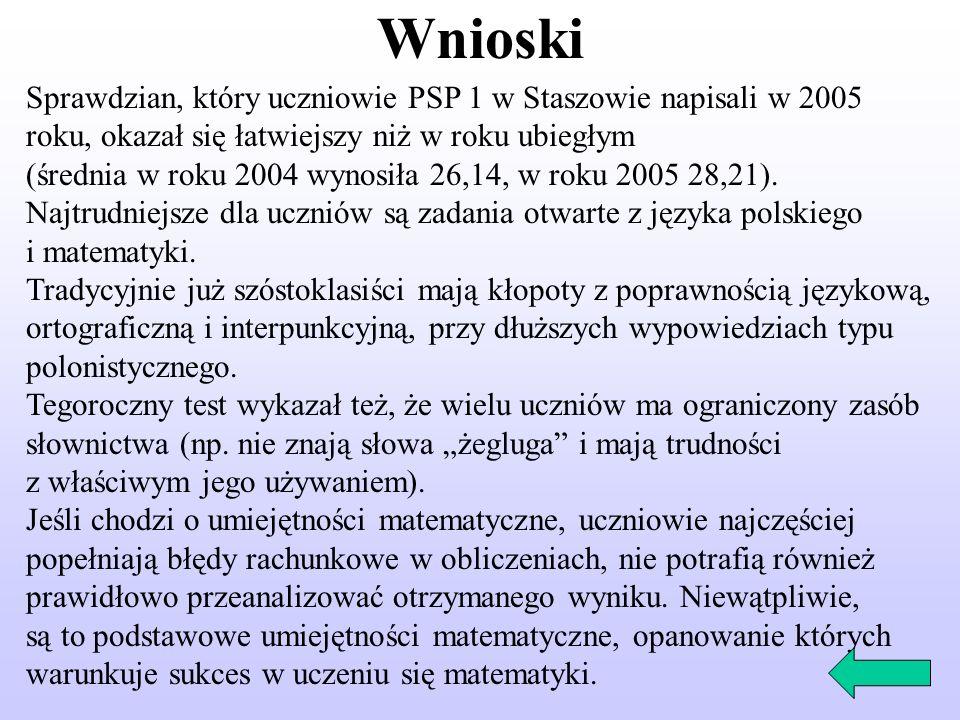 Wnioski Sprawdzian, który uczniowie PSP 1 w Staszowie napisali w 2005 roku, okazał się łatwiejszy niż w roku ubiegłym (średnia w roku 2004 wynosiła 26,14, w roku 2005 28,21).