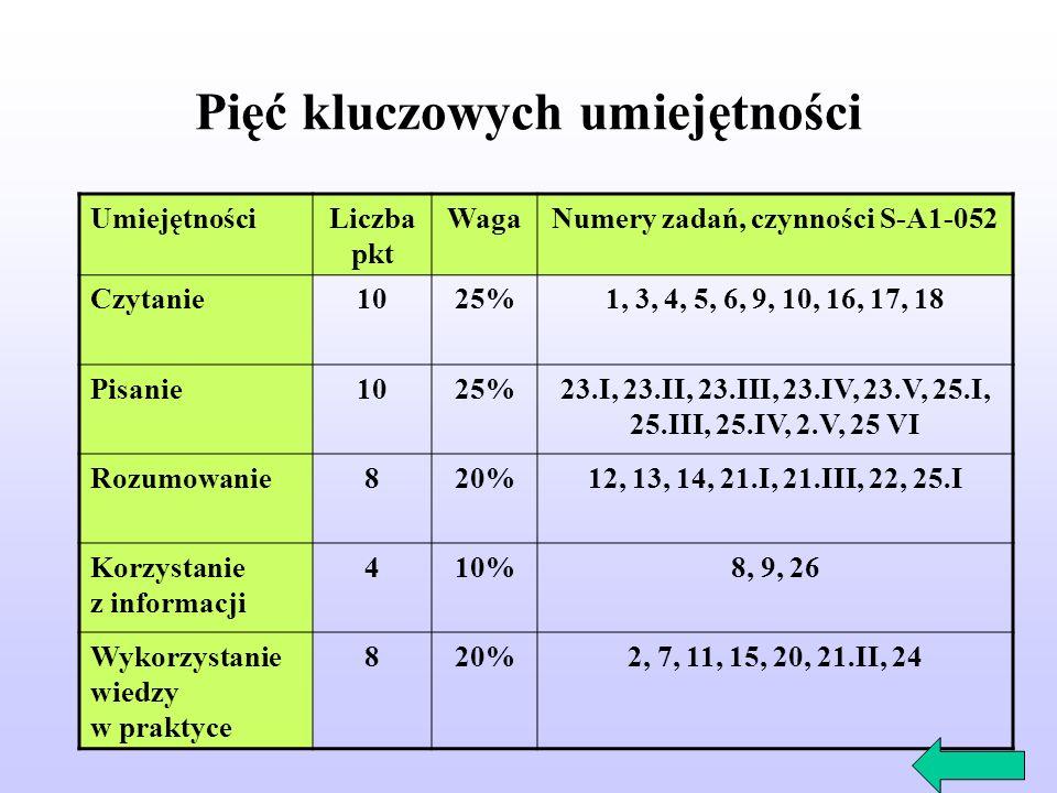 Pięć kluczowych umiejętności UmiejętnościLiczba pkt WagaNumery zadań, czynności S-A1-052 Czytanie1025%1, 3, 4, 5, 6, 9, 10, 16, 17, 18 Pisanie1025%23.I, 23.II, 23.III, 23.IV, 23.V, 25.I, 25.III, 25.IV, 2.V, 25 VI Rozumowanie820%12, 13, 14, 21.I, 21.III, 22, 25.I Korzystanie z informacji 410%8, 9, 26 Wykorzystanie wiedzy w praktyce 820%2, 7, 11, 15, 20, 21.II, 24