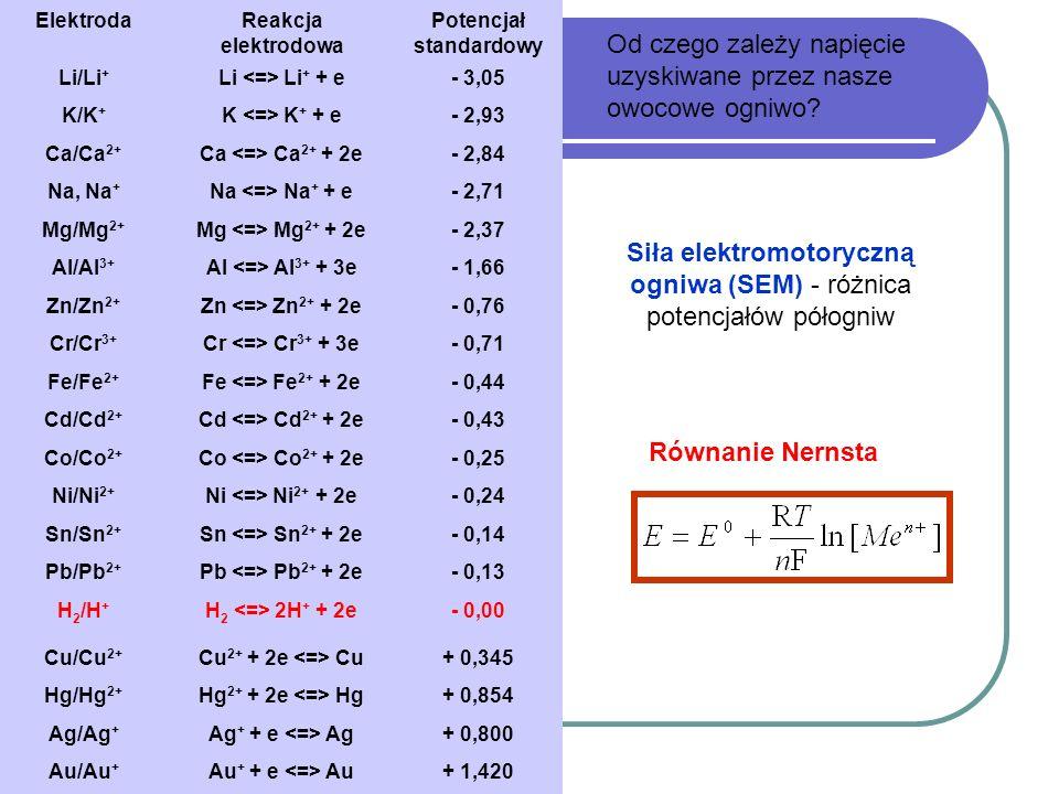 Od czego zależy napięcie uzyskiwane przez nasze owocowe ogniwo? ElektrodaReakcja elektrodowa Potencjał standardowy Li/Li + Li Li + + e- 3,05 K/K + K K