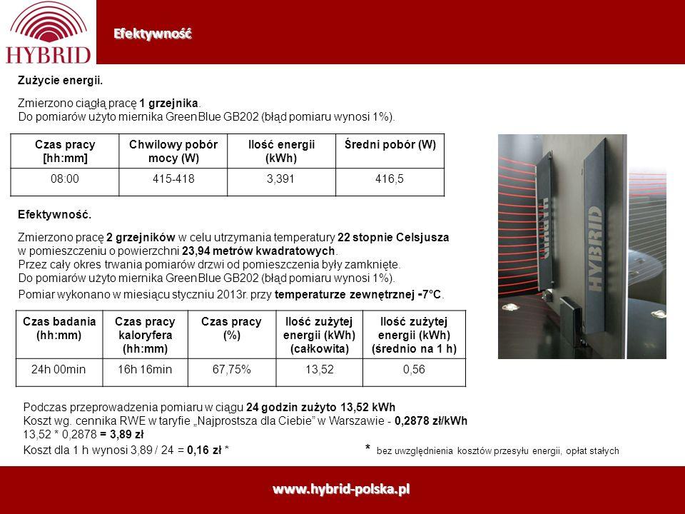 Efektywność Zużycie energii. Zmierzono ciągłą pracę 1 grzejnika. Do pomiarów użyto miernika GreenBlue GB202 (błąd pomiaru wynosi 1%). Czas pracy [hh:m