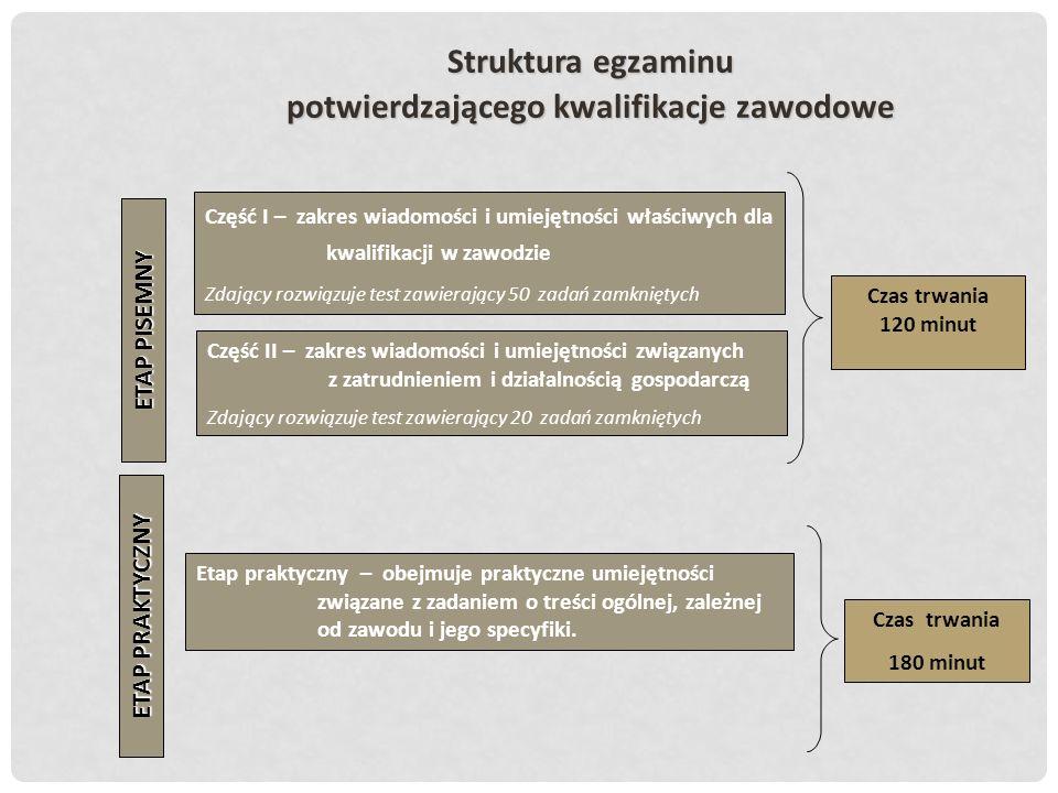 Struktura egzaminu potwierdzającego kwalifikacjezawodowe Struktura egzaminu potwierdzającego kwalifikacje zawodowe Część II – zakres wiadomości i umie