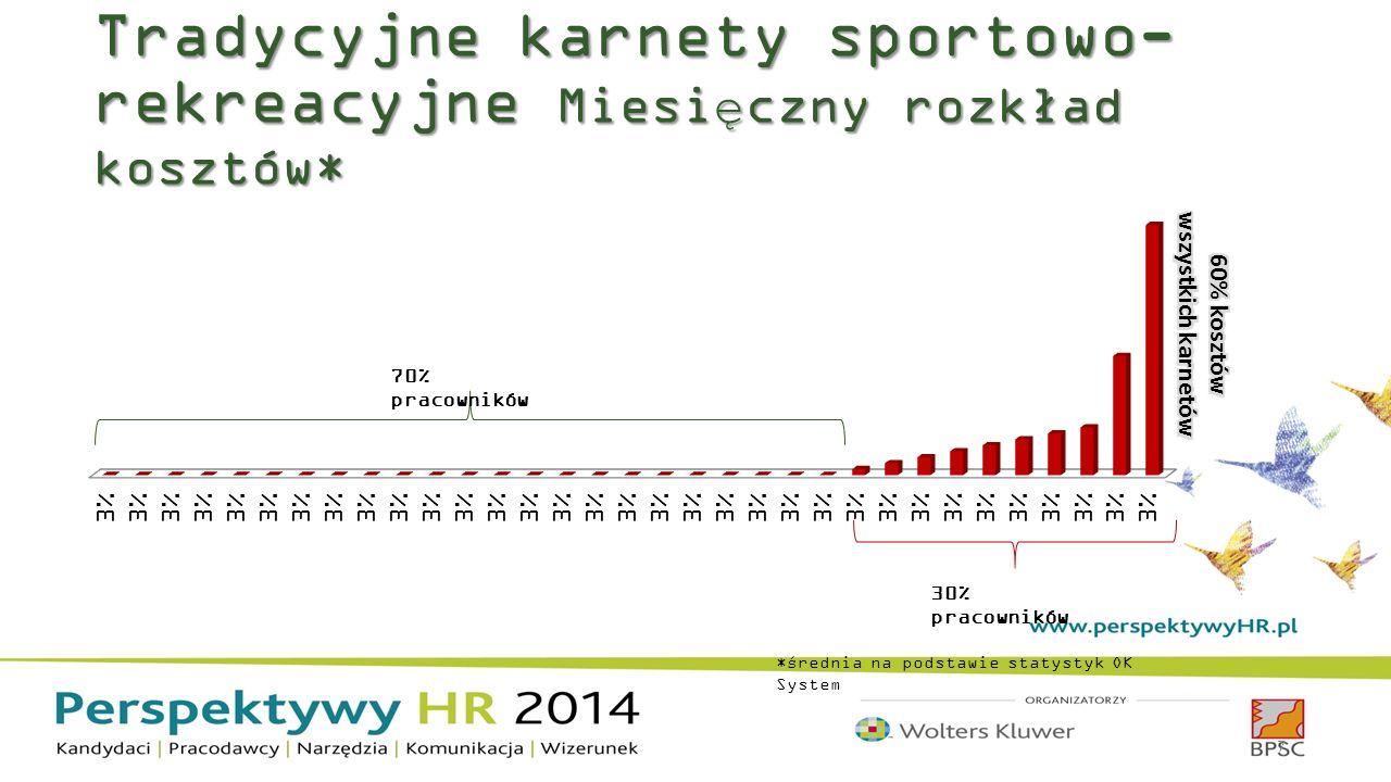 Tradycyjne karnety sportowo- rekreacyjne Miesięczny rozkład kosztów* *średnia na podstawie statystyk OK System 7 30% pracowników 70% pracowników