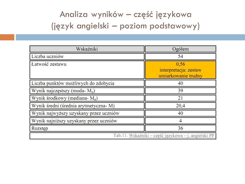 Analiza wyników – część językowa (język angielski – poziom podstawowy)