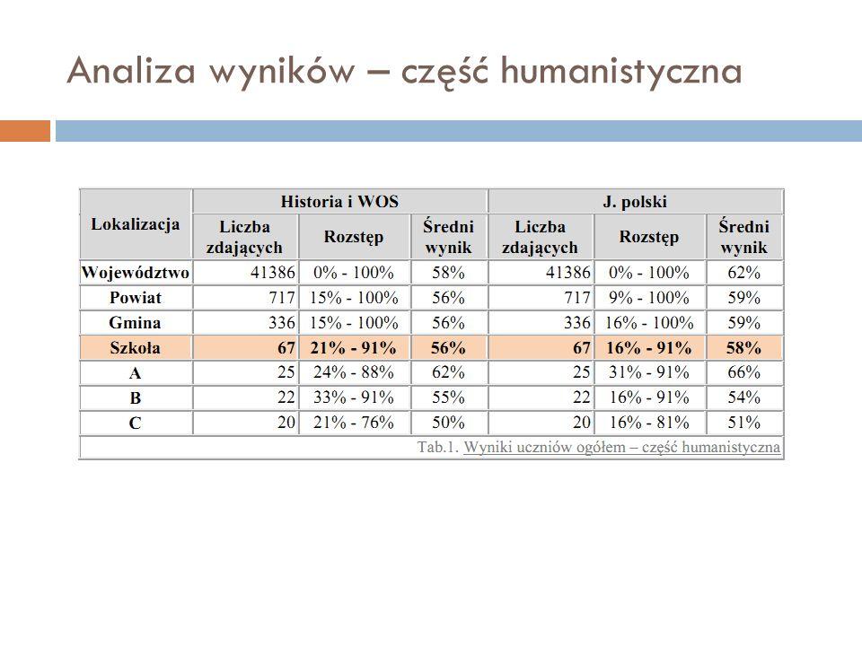 Analiza wyników – część humanistyczna