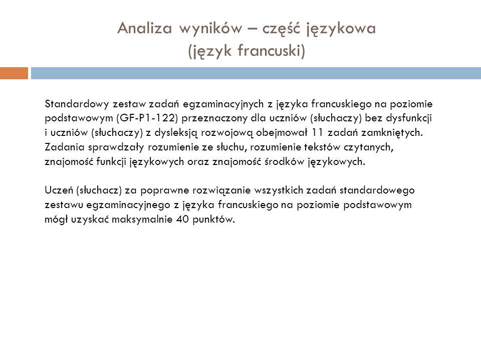 Standardowy zestaw zadań egzaminacyjnych z języka francuskiego na poziomie podstawowym (GF-P1-122) przeznaczony dla uczniów (słuchaczy) bez dysfunkcji