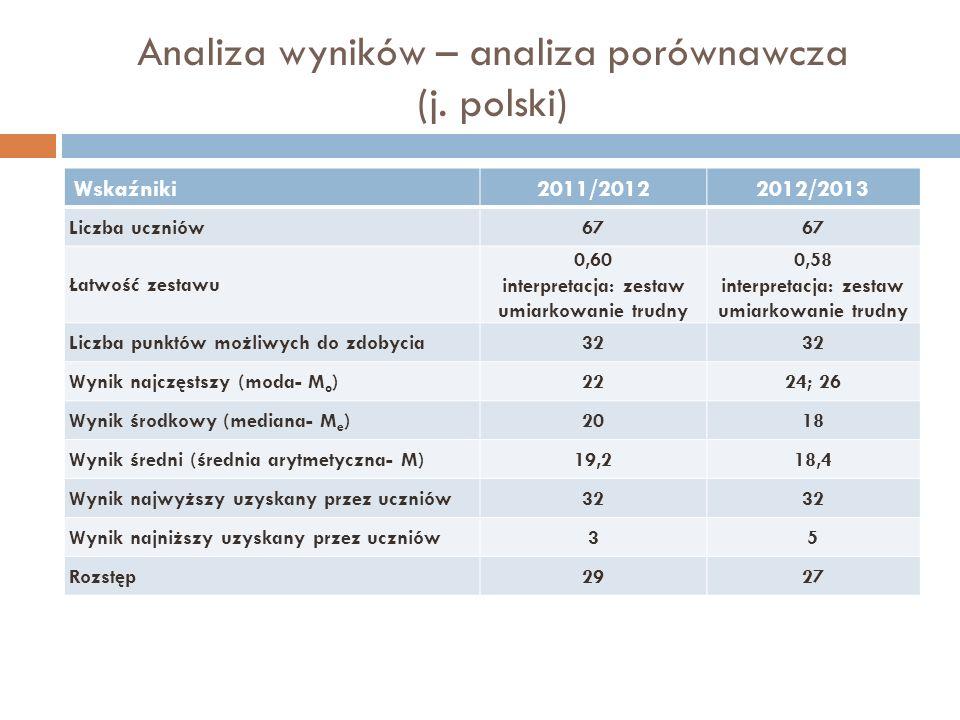 Analiza wyników – analiza porównawcza (j. polski) Wskaźniki2011/20122012/2013 Liczba uczniów67 Łatwość zestawu 0,60 interpretacja: zestaw umiarkowanie