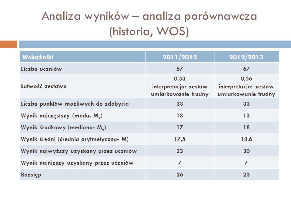 Analiza wyników – analiza porównawcza (historia, WOS) Wskaźniki2011/20122012/2013 Liczba uczniów67 Łatwość zestawu 0,53 interpretacja: zestaw umiarkow