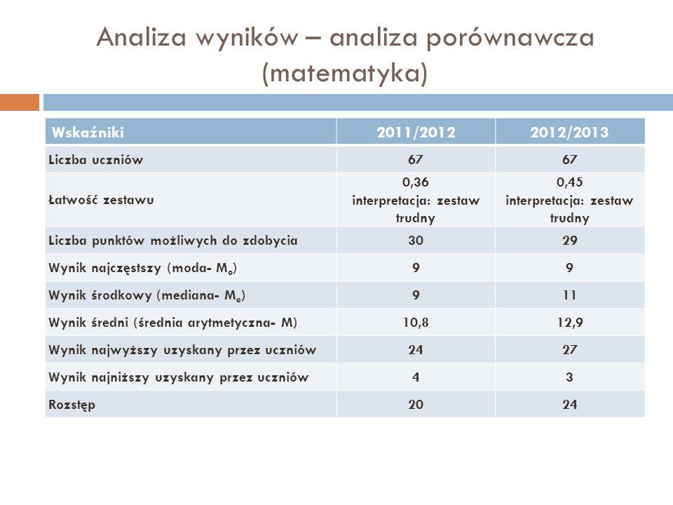 Analiza wyników – analiza porównawcza (matematyka) Wskaźniki2011/20122012/2013 Liczba uczniów67 Łatwość zestawu 0,36 interpretacja: zestaw trudny 0,45