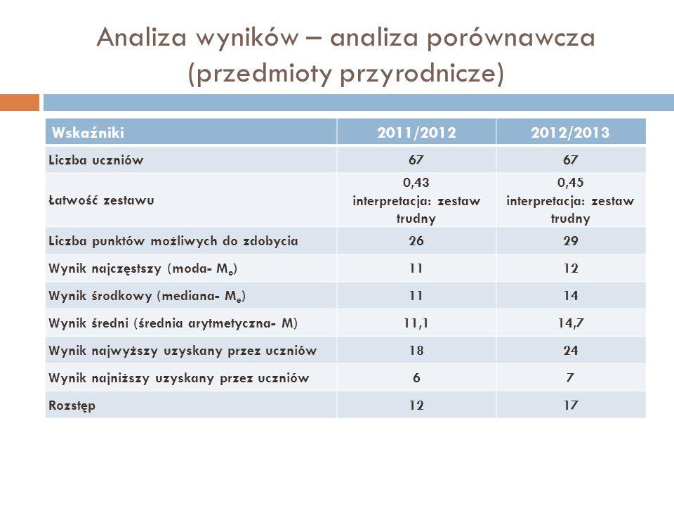 Analiza wyników – analiza porównawcza (przedmioty przyrodnicze) Wskaźniki2011/20122012/2013 Liczba uczniów67 Łatwość zestawu 0,43 interpretacja: zesta
