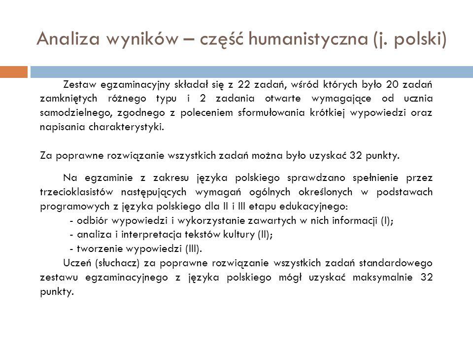Analiza wyników – część humanistyczna (j. polski) Zestaw egzaminacyjny składał się z 22 zadań, wśród których było 20 zadań zamkniętych różnego typu i