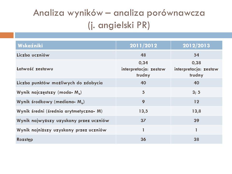 Analiza wyników – analiza porównawcza (j. angielski PR) Wskaźniki2011/20122012/2013 Liczba uczniów4854 Łatwość zestawu 0,34 interpretacja: zestaw trud