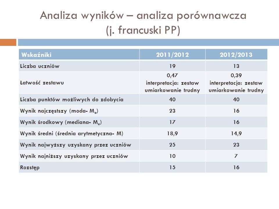 Analiza wyników – analiza porównawcza (j. francuski PP) Wskaźniki2011/20122012/2013 Liczba uczniów1913 Łatwość zestawu 0,47 interpretacja: zestaw umia