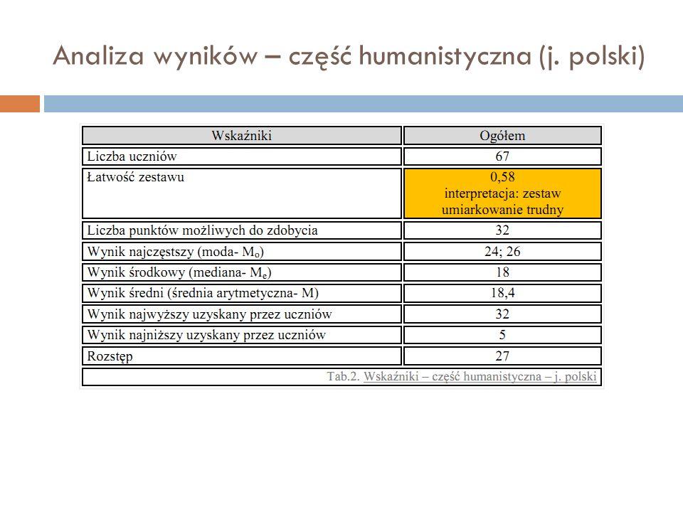 Analiza wyników – część humanistyczna (j. polski)
