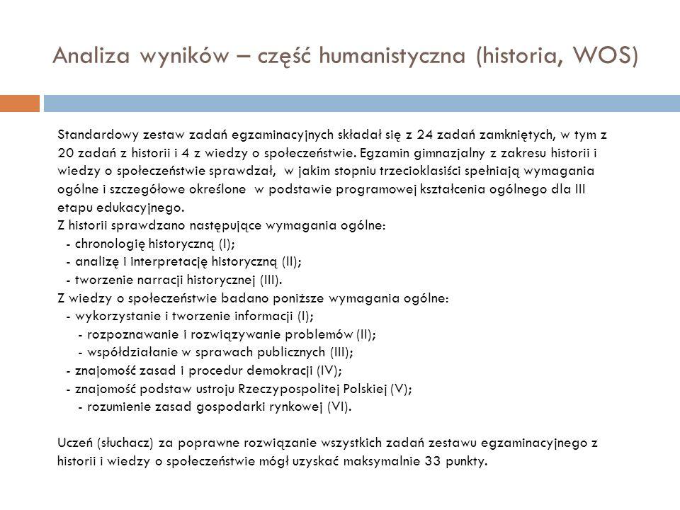 Analiza wyników – część humanistyczna (historia, WOS) Standardowy zestaw zadań egzaminacyjnych składał się z 24 zadań zamkniętych, w tym z 20 zadań z