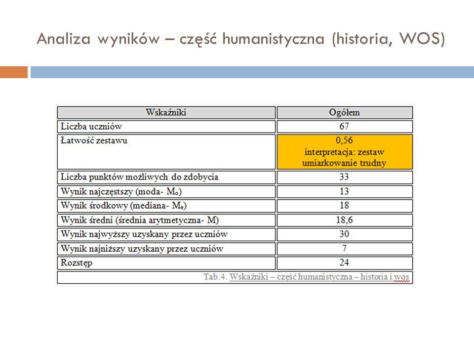 Analiza wyników – część humanistyczna (historia, WOS)