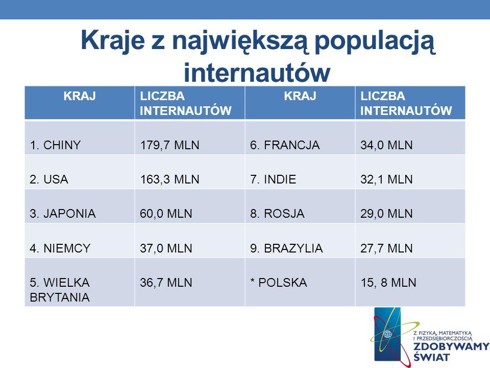 Kraje z największą populacją internautów KRAJLICZBA INTERNAUTÓW KRAJLICZBA INTERNAUTÓW 1.