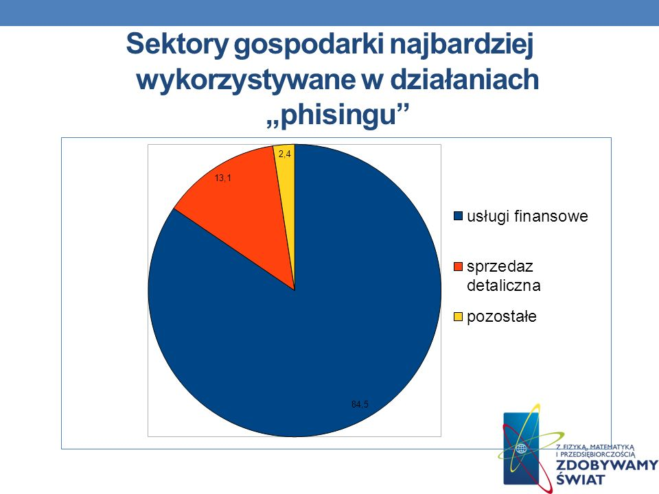 Sektory gospodarki najbardziej wykorzystywane w działaniach phisingu