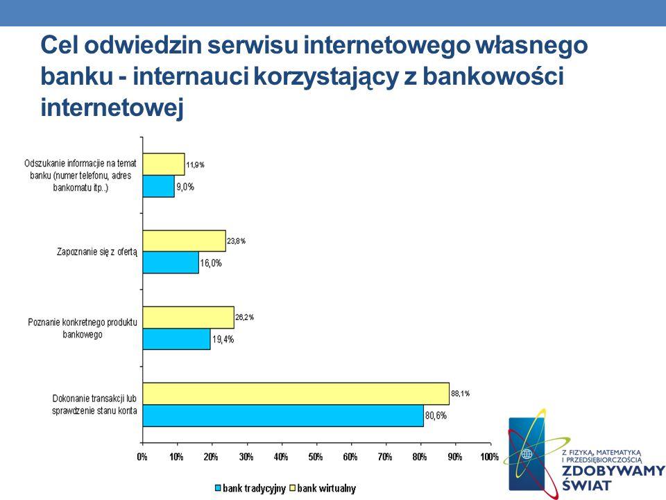 Cel odwiedzin serwisu internetowego własnego banku - internauci korzystający z bankowości internetowej