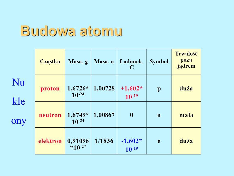 CząstkaMasa, gMasa, uŁadunek, C Symbol Trwałość poza jądrem proton1,6726* 10 -24 1,00728+1,602* 10 -19 pduża neutron1,6749* 10 -24 1,008670nmała elekt