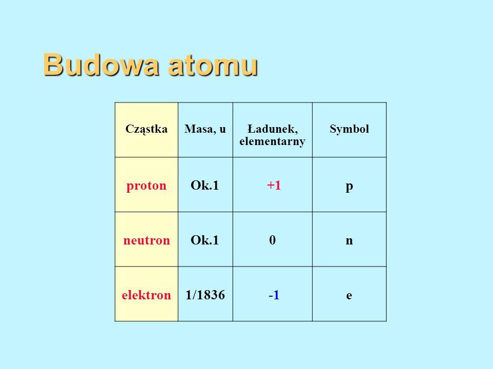 Budowa atomu CząstkaMasa, uŁadunek, elementarny Symbol protonOk.1 +1p neutronOk.10n elektron1/1836e