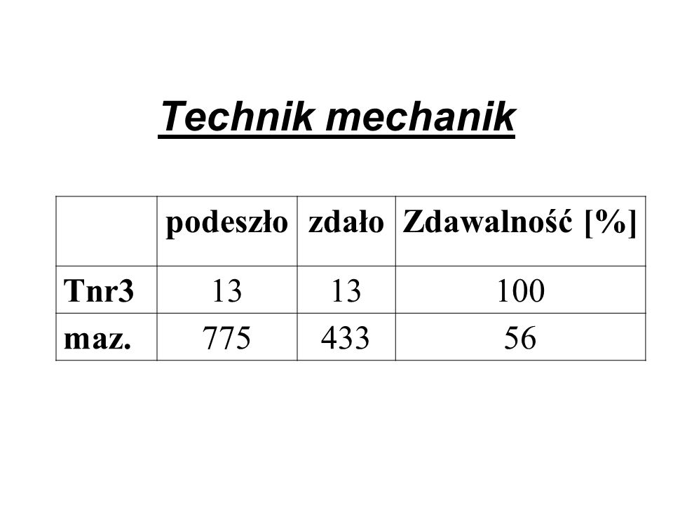 Technik mechanik podeszłozdałoZdawalność [%] Tnr313 100 maz.77543356