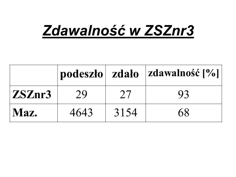 Zdawalność w ZSZnr3 podeszłozdało zdawalność [%] ZSZnr3292793 Maz.4643315468