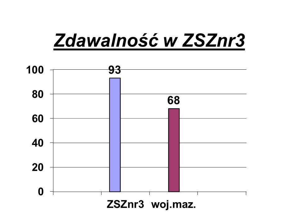 Zdawalność w ZSZnr3