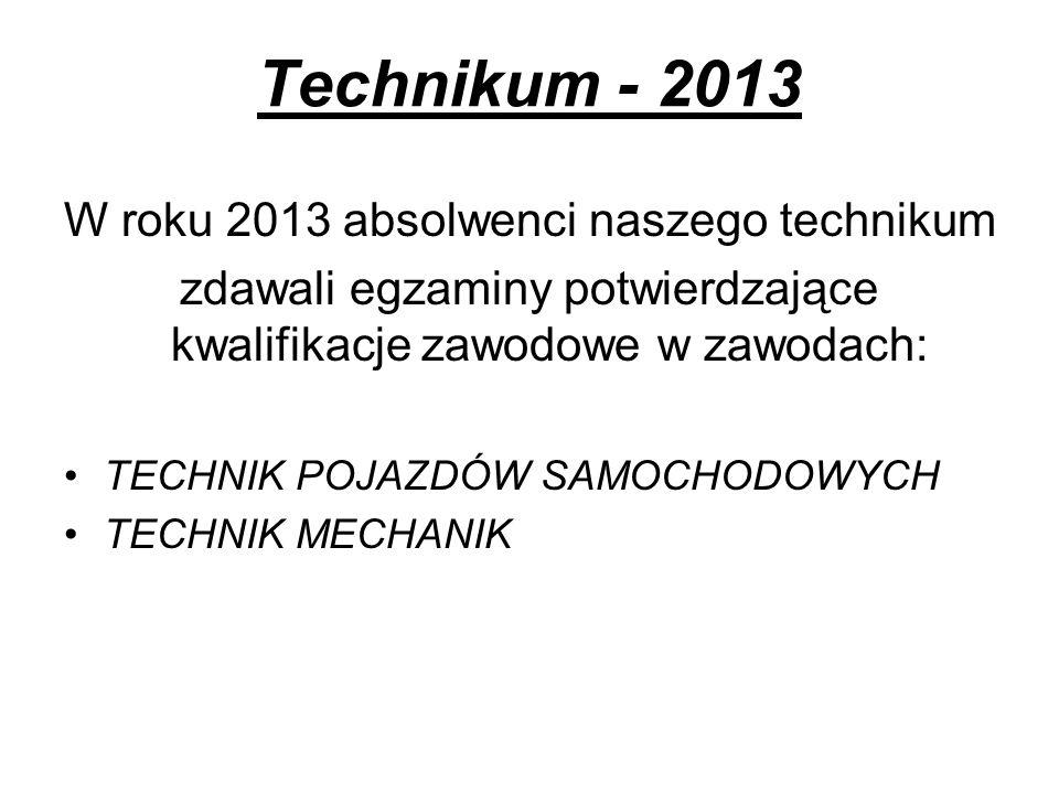 Technikum - 2013 W roku 2013 absolwenci naszego technikum zdawali egzaminy potwierdzające kwalifikacje zawodowe w zawodach: TECHNIK POJAZDÓW SAMOCHODO