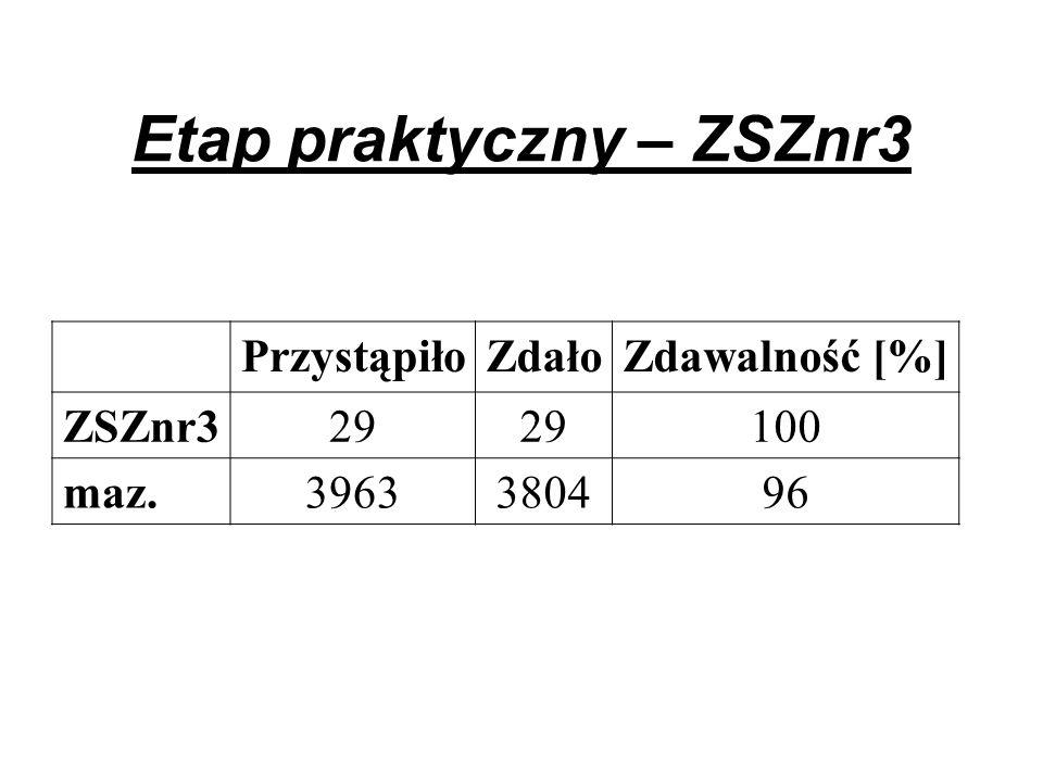 Etap praktyczny – ZSZnr3 PrzystąpiłoZdałoZdawalność [%] ZSZnr329 100 maz.3963380496