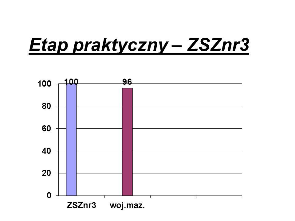 Etap praktyczny – ZSZnr3