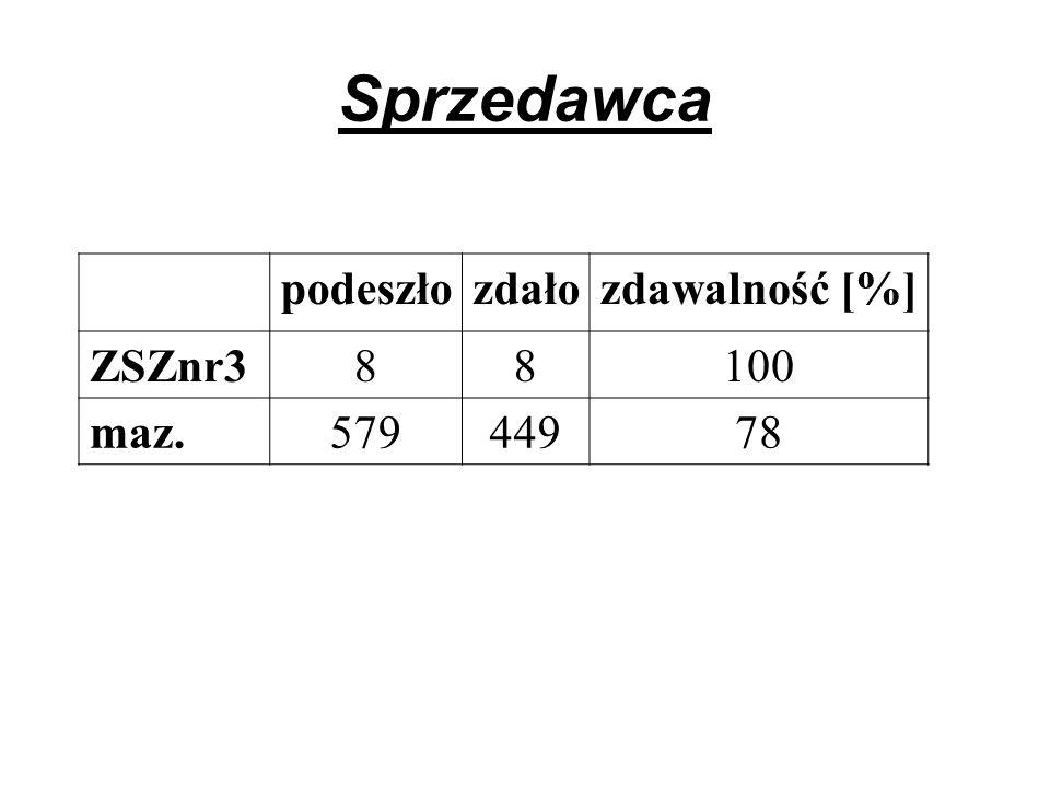 Sprzedawca podeszłozdałozdawalność [%] ZSZnr388100 maz.57944978