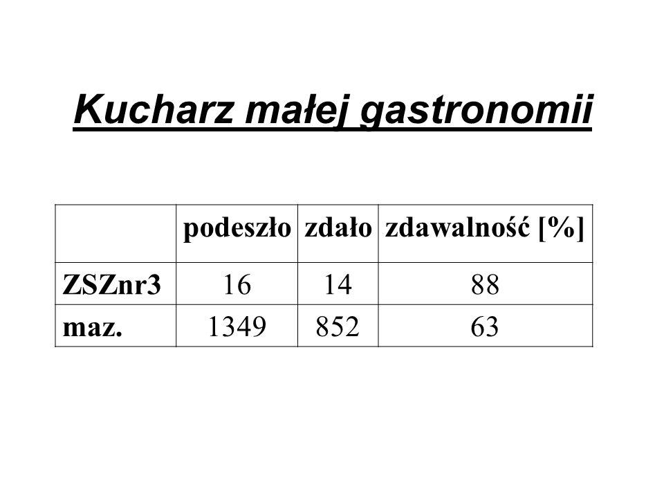 Kucharz małej gastronomii podeszłozdałozdawalność [%] ZSZnr3161488 maz.134985263