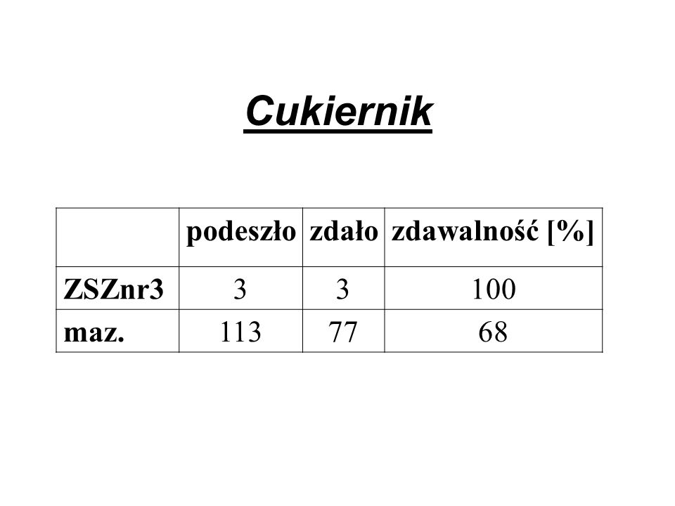 Cukiernik podeszłozdałozdawalność [%] ZSZnr333100 maz.1137768
