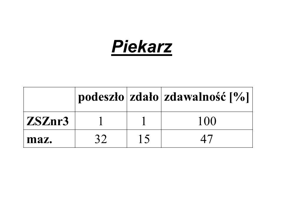 Piekarz podeszłozdałozdawalność [%] ZSZnr311100 maz.321547