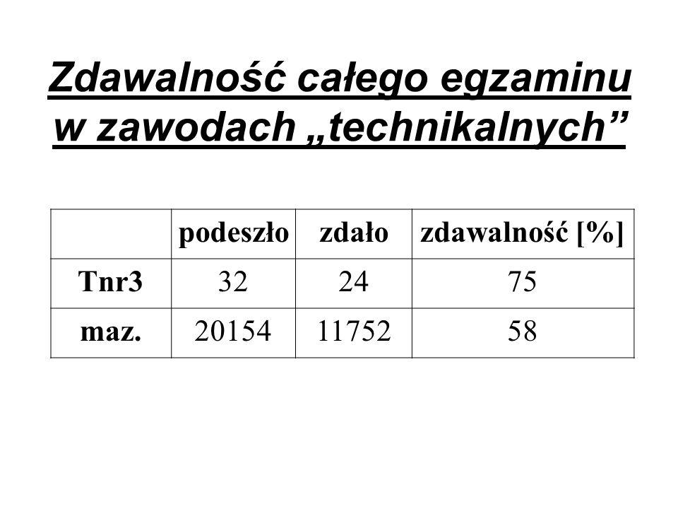 Zdawalność całego egzaminu w zawodach technikalnych podeszłozdałozdawalność [%] Tnr3322475 maz.201541175258
