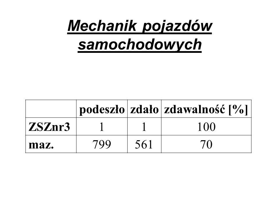 Mechanik pojazdów samochodowych podeszłozdałozdawalność [%] ZSZnr311100 maz.79956170