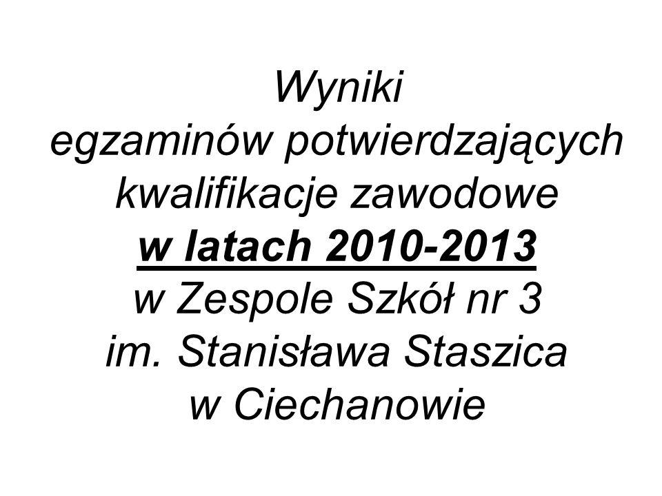 Wyniki egzaminów potwierdzających kwalifikacje zawodowe w latach 2010-2013 w Zespole Szkół nr 3 im. Stanisława Staszica w Ciechanowie