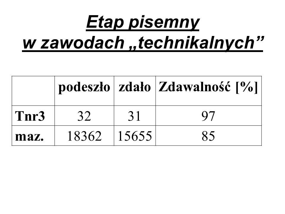Etap pisemny w zawodach technikalnych podeszłozdałoZdawalność [%] Tnr3323197 maz.183621565585