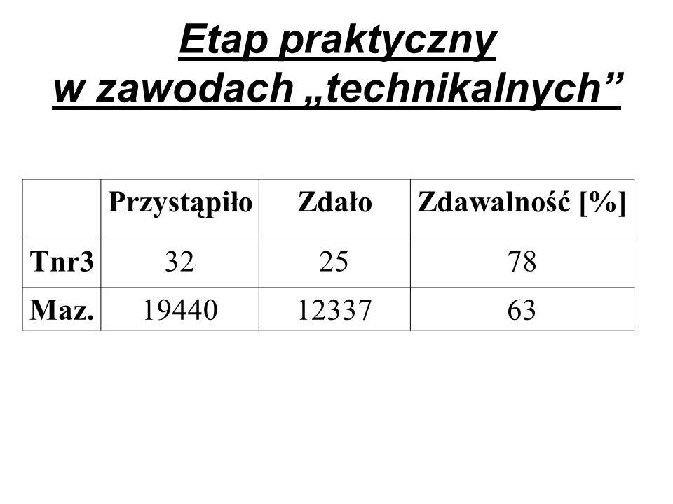Etap praktyczny w zawodach technikalnych PrzystąpiłoZdałoZdawalność [%] Tnr3322578 Maz.194401233763