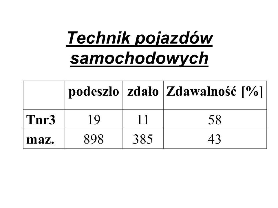 Technik pojazdów samochodowych podeszłozdałoZdawalność [%] Tnr3191158 maz.89838543
