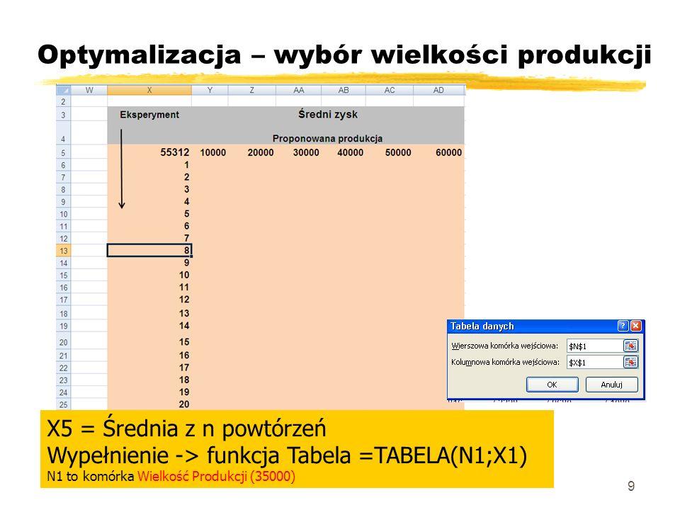 Optymalizacja – wybór wielkości produkcji 9 X5 = Średnia z n powtórzeń Wypełnienie -> funkcja Tabela =TABELA(N1;X1) N1 to komórka Wielkość Produkcji (