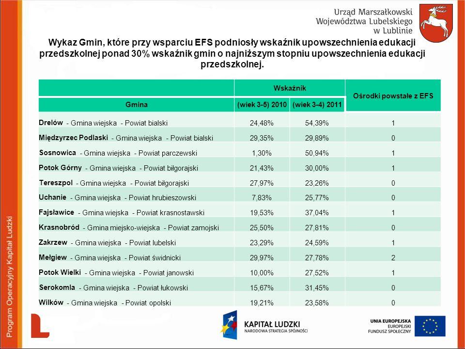 Wykaz Gmin, które przy wsparciu EFS podniosły wskaźnik upowszechnienia edukacji przedszkolnej ponad 30% wskaźnik gmin o najniższym stopniu upowszechni