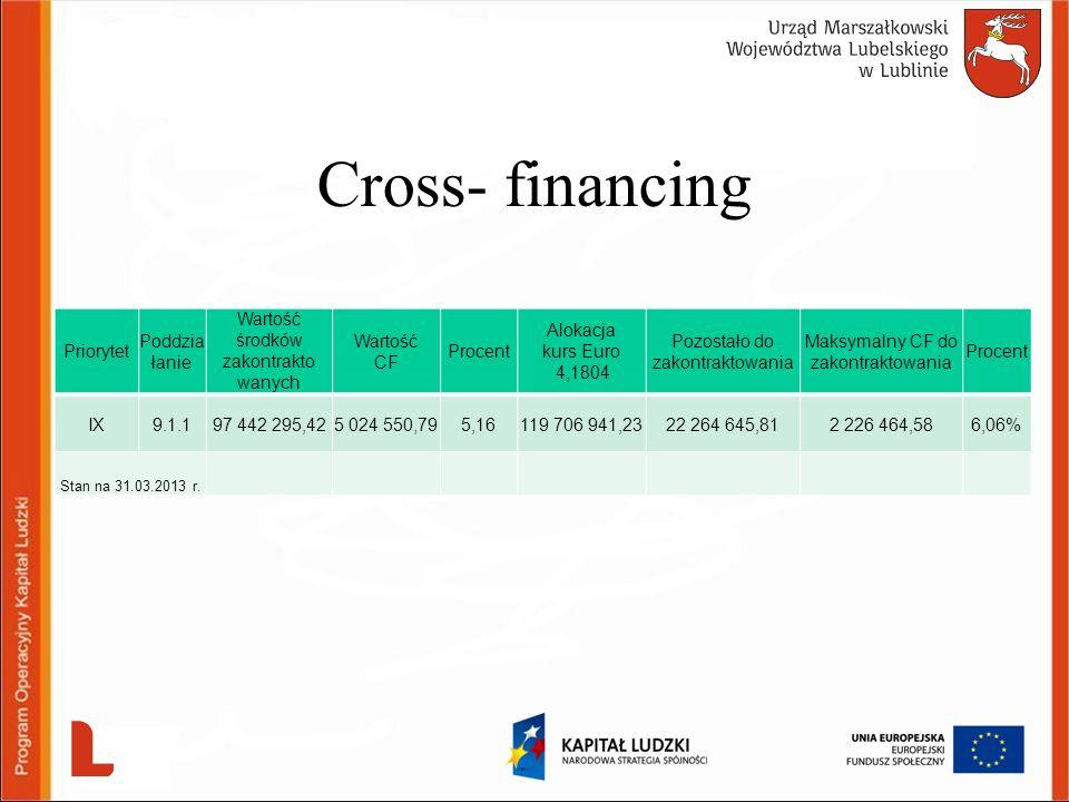 Cross- financing Priorytet Poddzia łanie Wartość środków zakontrakto wanych Wartość CF Procent Alokacja kurs Euro 4,1804 Pozostało do zakontraktowania